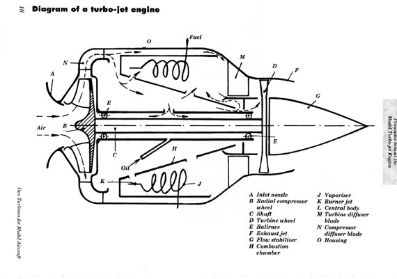 Gas Turbine Engines for Model Aircraft - page scan thumbnails